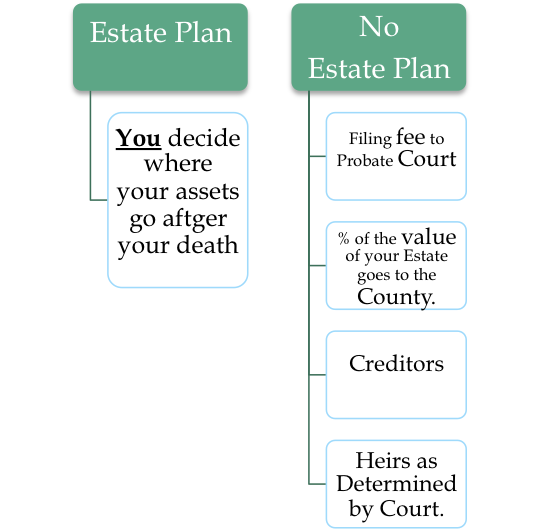 estate-no-estate-comparison